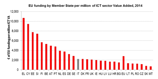 ict_2014_eu_chart