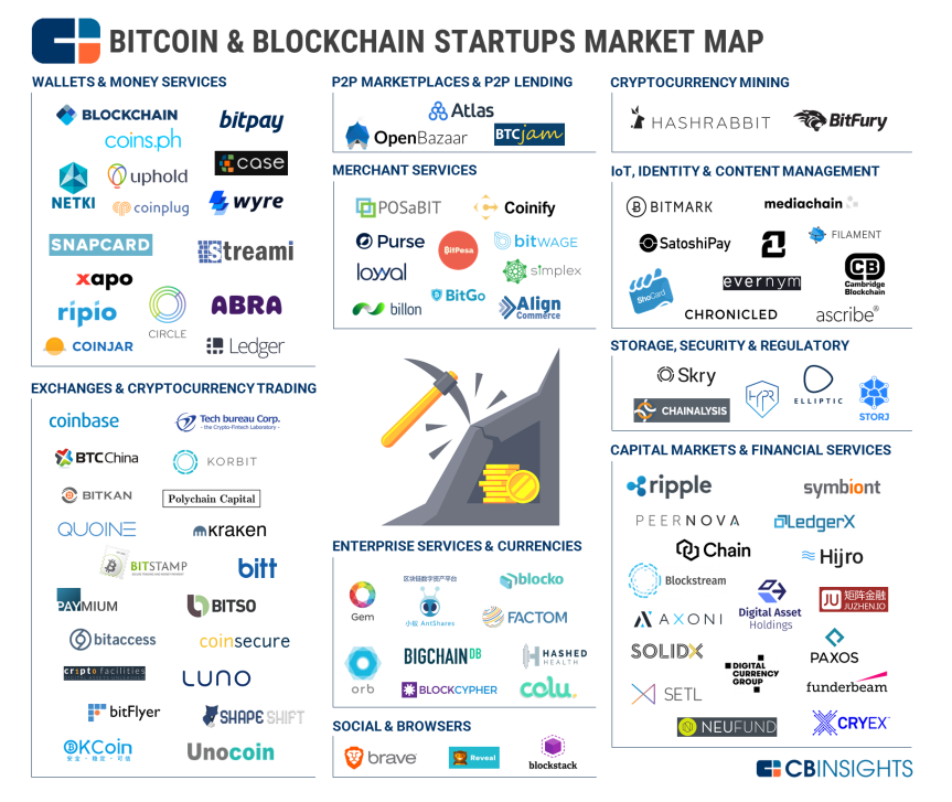 Blockchain-Market-Map-CBI