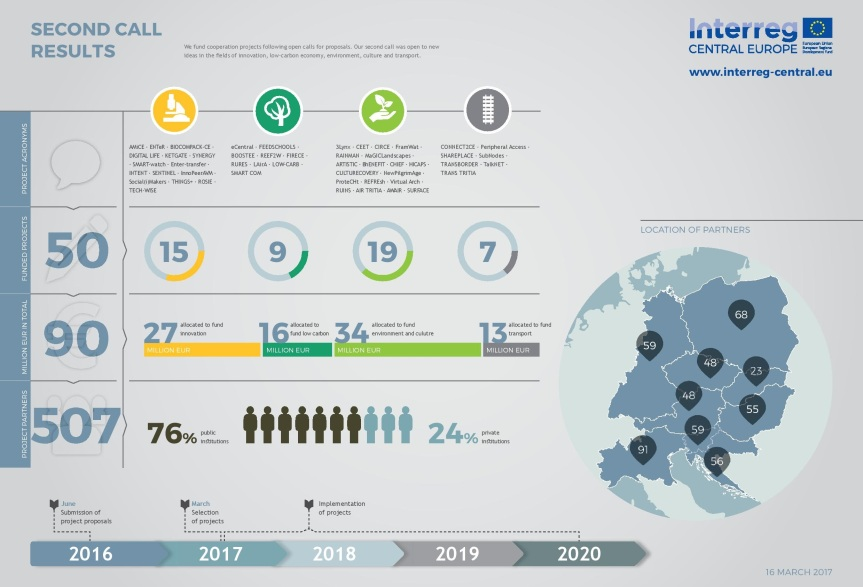 Interreg-Infographic-SecondCallResults-Timeline-page-001-2