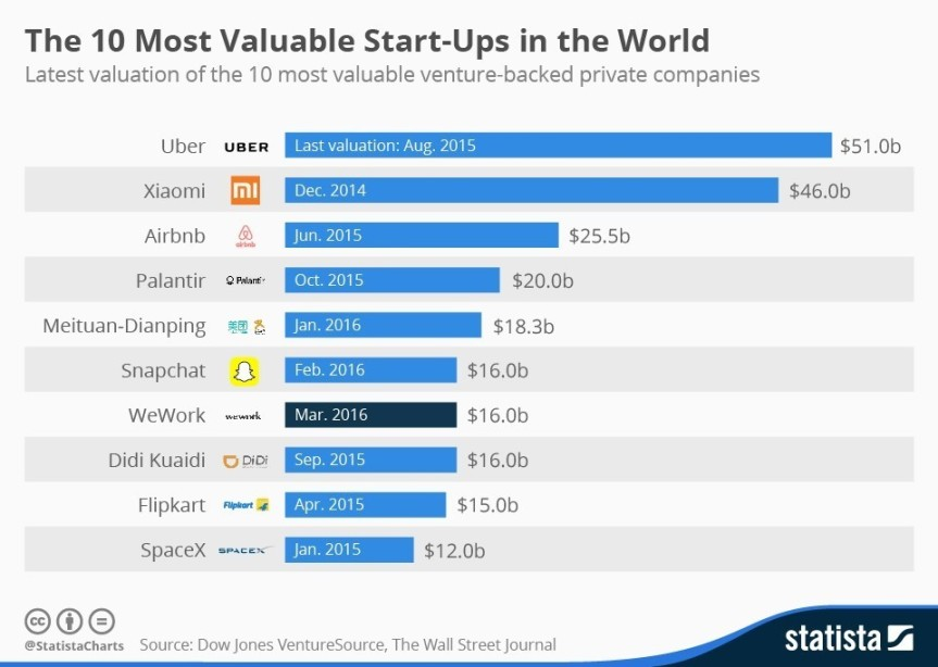 top10_startups_backed_by_vc
