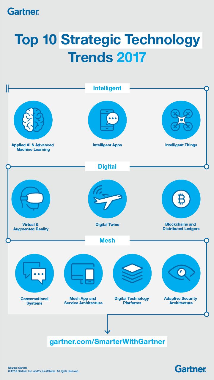 TopTenStrTechTrends2017_Infographic_Final_Gartner