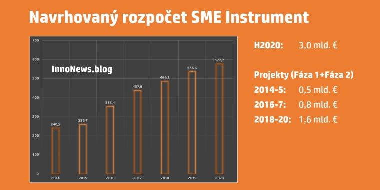 smeinst_budget_2014-2020