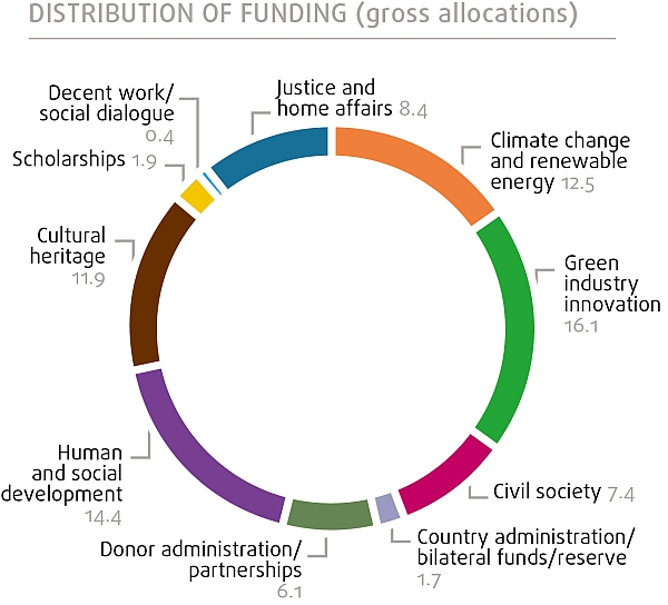 EEA-grants-Slovakia-pie-chart_FULL_April-2015