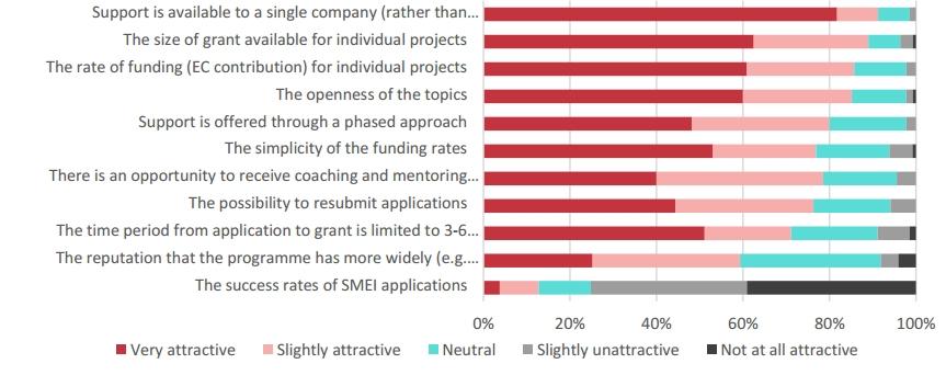 smeinst_interimeval_survey-attractiveness