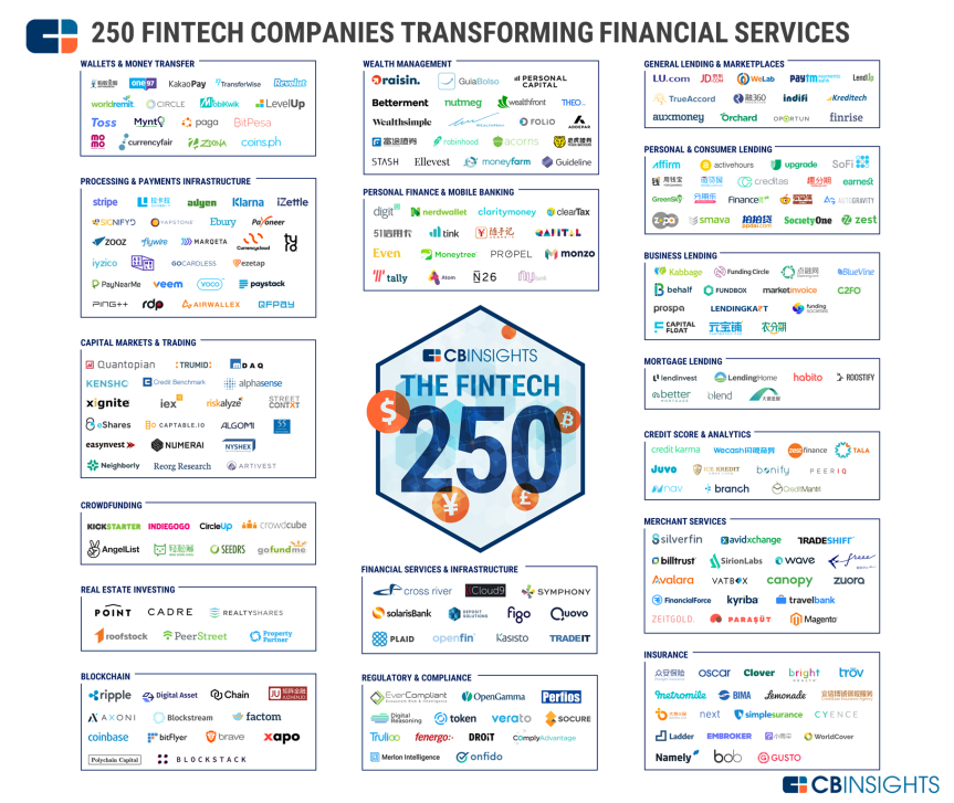 fintech-250-market-map-vf1