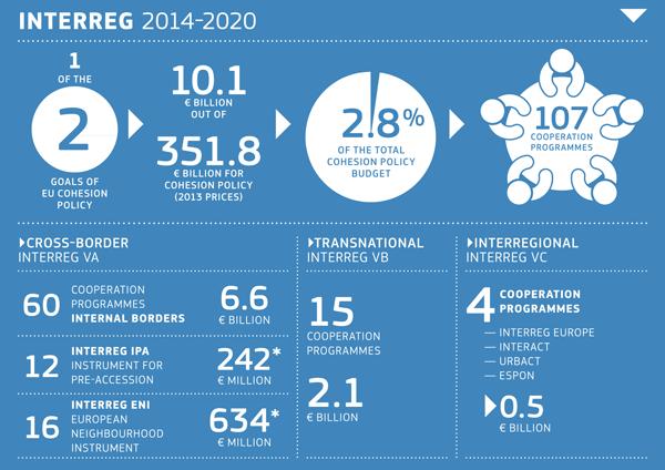 interreg-budget