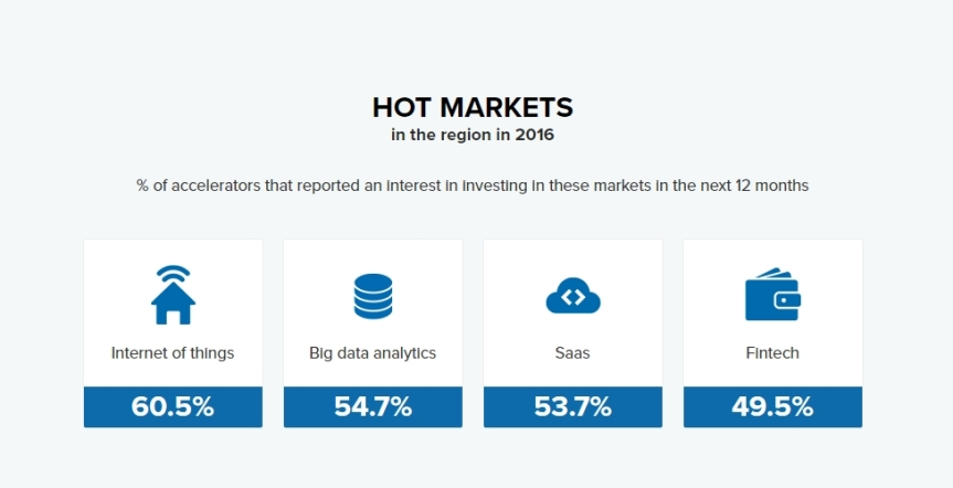 accel-2016-hot-markets