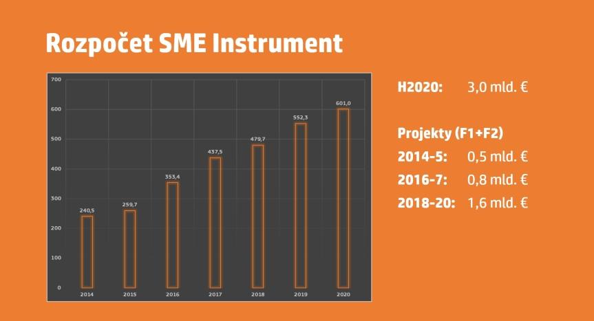 smeinst_2018-2020-budgets
