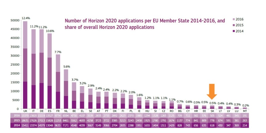 h2020-stats-2014-2016-05