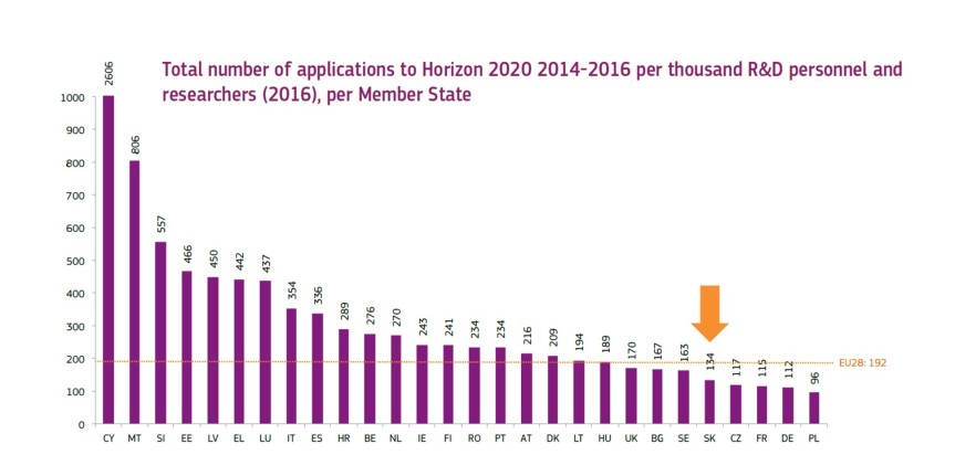 h2020-stats-2014-2016-06
