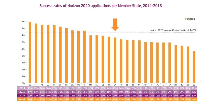 h2020-stats-2014-2016-09