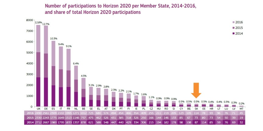 h2020-stats-2014-2016-16
