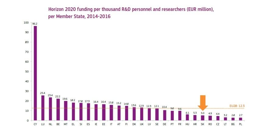 h2020-stats-2014-2016-18