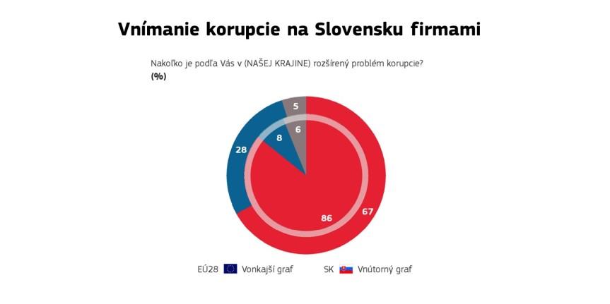 korupcia-2018