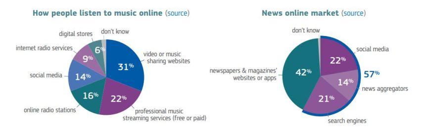 online-music-chart