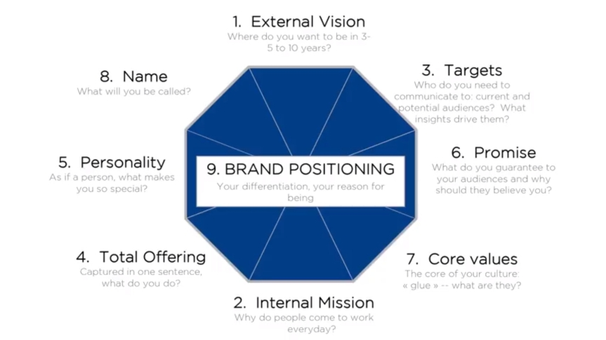 brand-positioning-smeinst