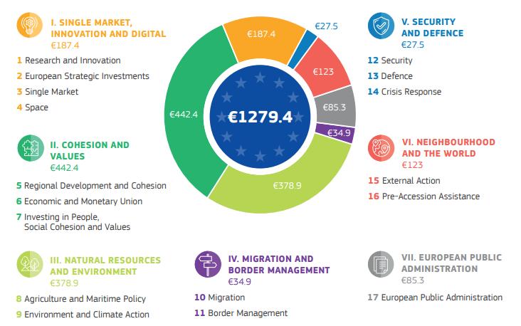 budget-proposals-modern-eu-budget-may2018_en-pdf