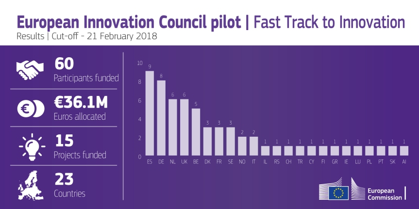 fast_track_to_innovation_results_cut_off_21_february_2018