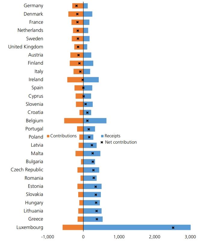 eu-budget-2018-net-contribution-per-capita