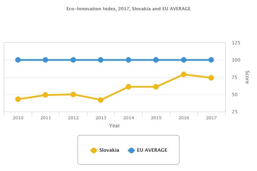 eco-is-2018-chart-sk-eu