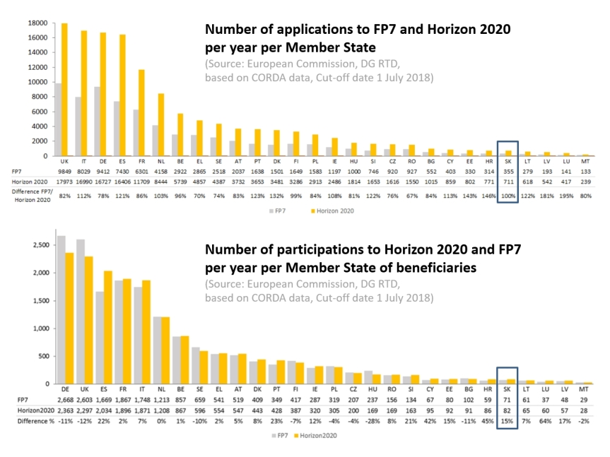 h2020-fp7-results-08-2018