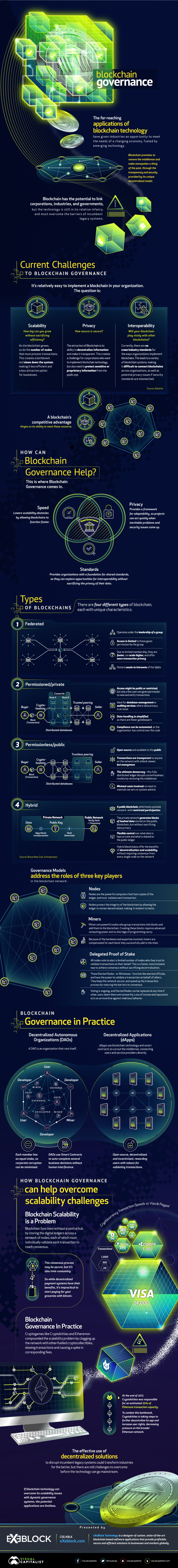 blockchain-governance-infographic