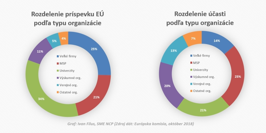 h2020-2018-SK-by-type-chart