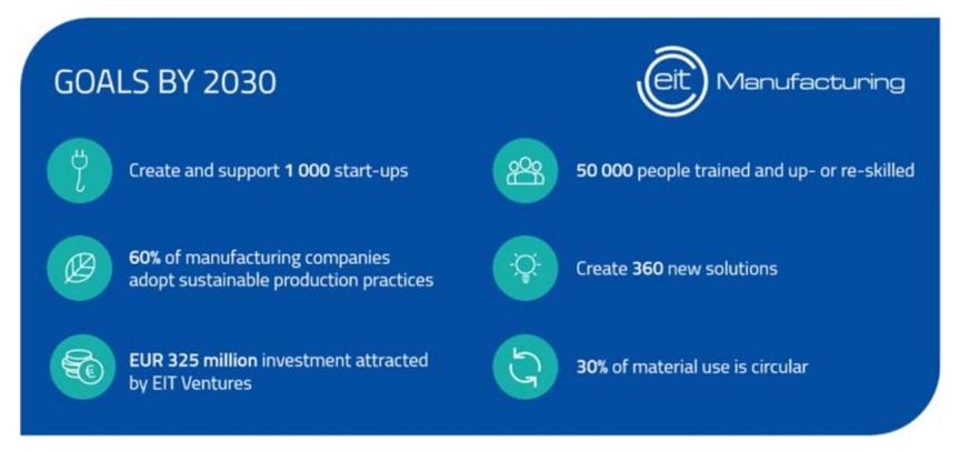 eit-manufacturing-goals-2030