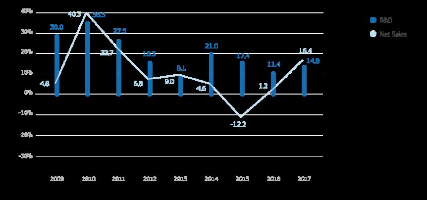 eu-rd-scoreboard-2018-rd-net-sales-china.png