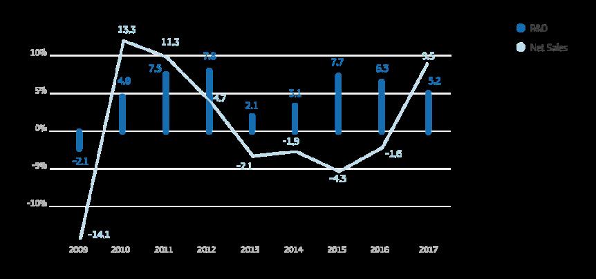 eu-rd-scoreboard-2018-rd-net-sales-eu.png