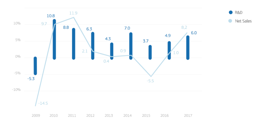 eu-rd-scoreboard-2018-rd-net-sales-us.png