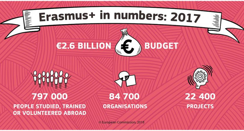 erasmusplus-in-numbers-2017s
