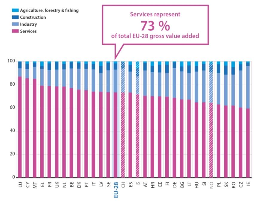 eurostat-eu-2018-gdpbysectors