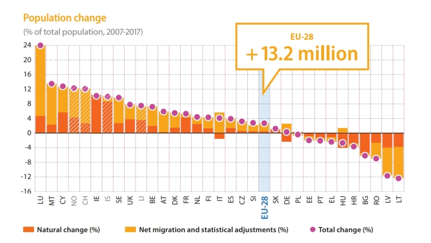 eurostat-eu-2018-population