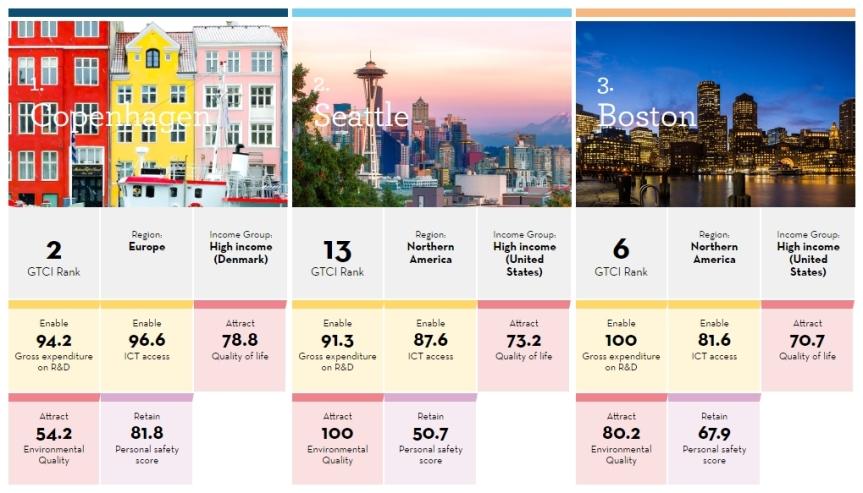 gtci-2019-cities