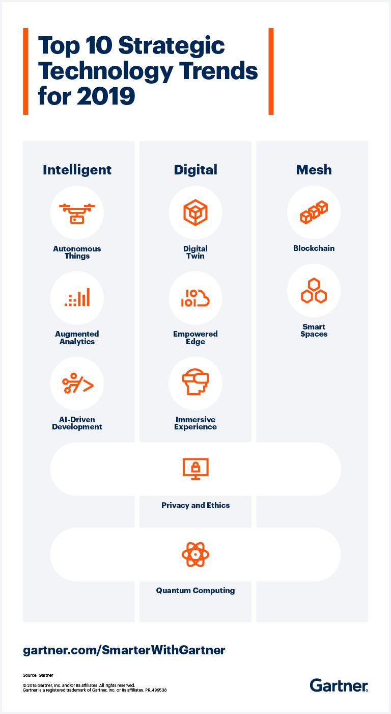 Top_10_Technology_Trends_for_2019_Infographic
