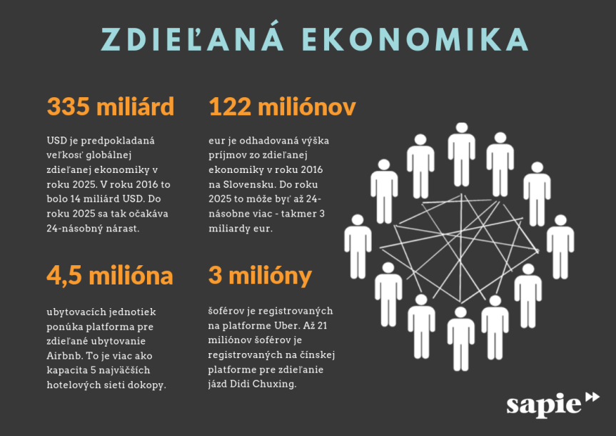 zdielana-ekonomika-sapie