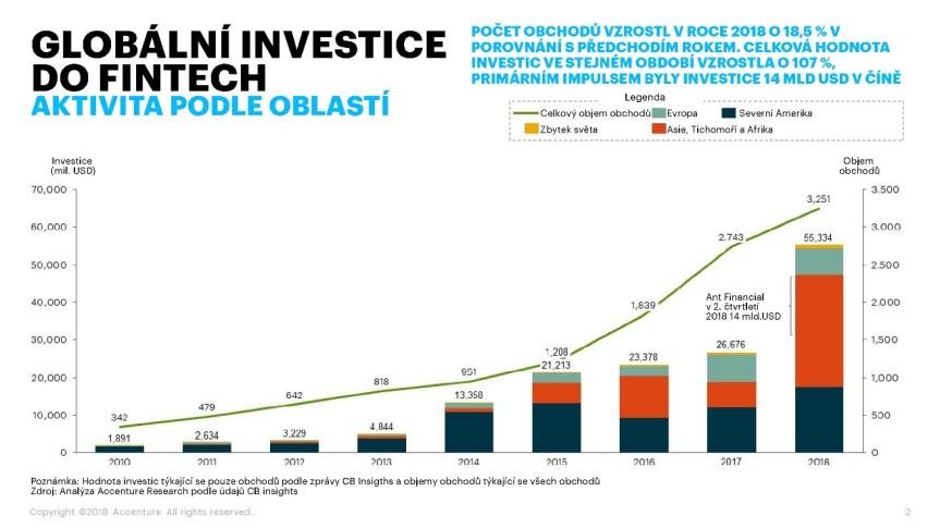 fintech-globalni-investice-accenture