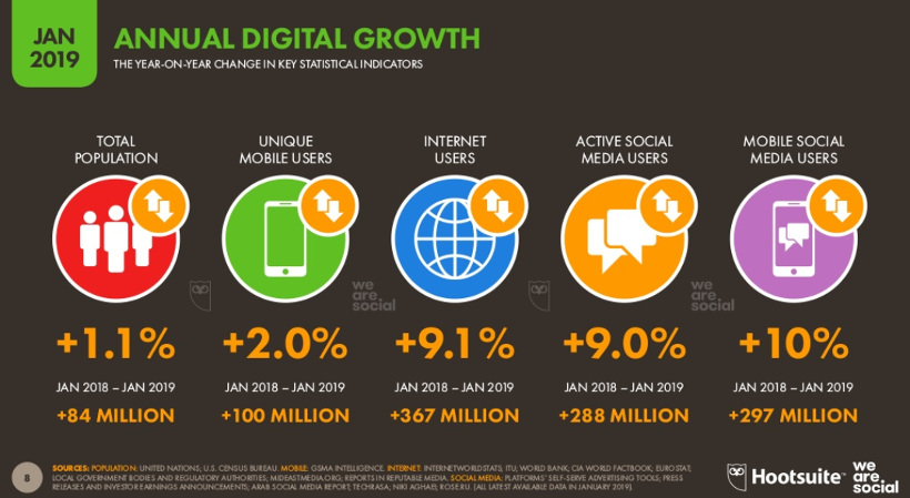 digital-growth