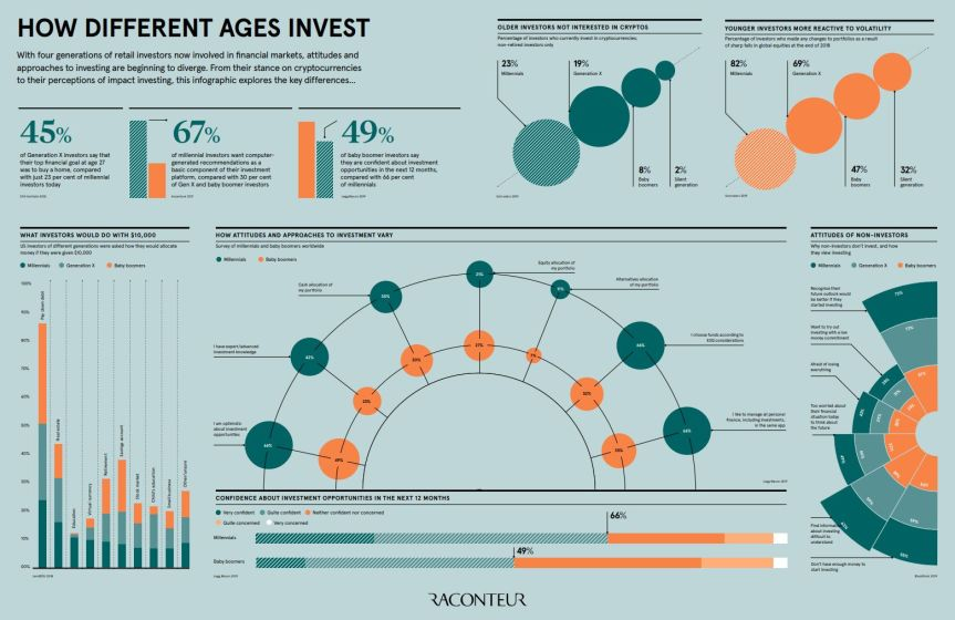 how-different-age -invest