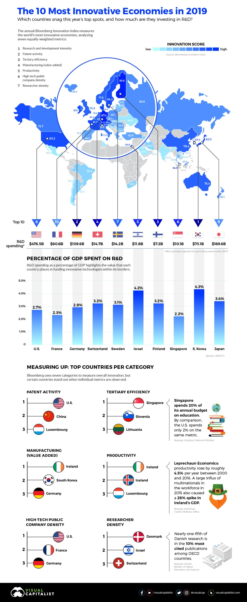 most-innovative-economies-infographic