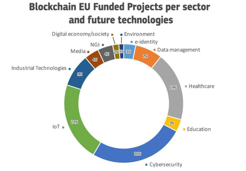 blockchain-eu-funded-2019