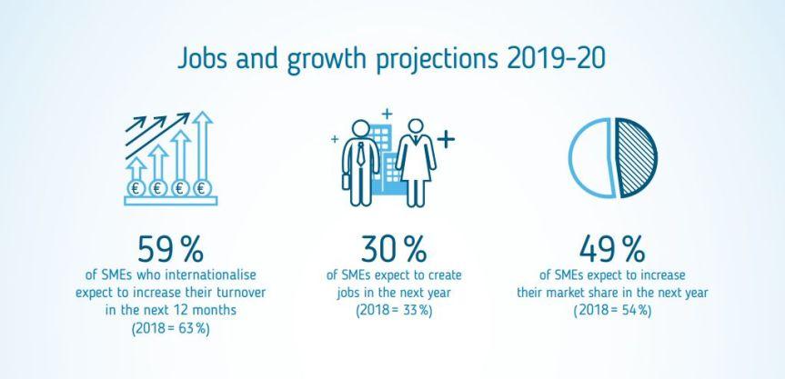 EEN-2019-20-projections
