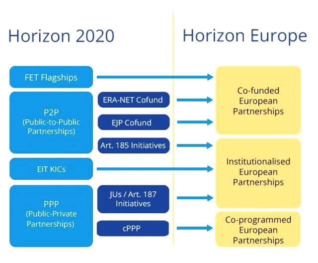 partnerships-H2020-HE