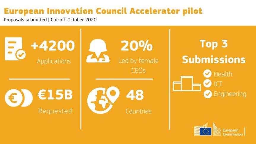 Skončila sa pilotná fáza EIC Accelerator s rekordným záujmom zo stranyfiriem