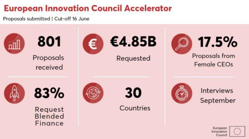Výsledky EIC Accelerator za prvý polrok2021